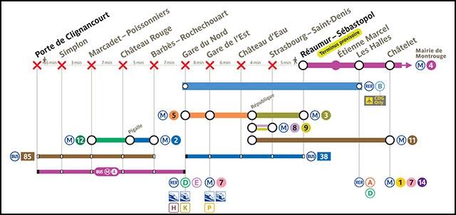 M tro ligne 4 interruption partielle de trafic du jeudi 27 au dimanche 30 ao t 2015 action - Metro porte de clignancourt ...