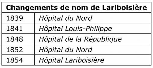 Changements de nom de Lariboisière.jpg