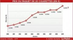 photos --- cigarettes-hausse de prix 2000-2009.jpg