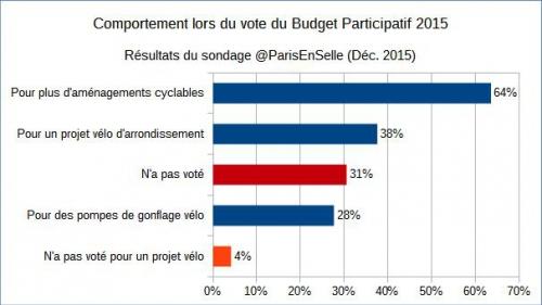 paris,vélo,cycle,plan-vélo,mobilité,paris-en-selle,vélorution
