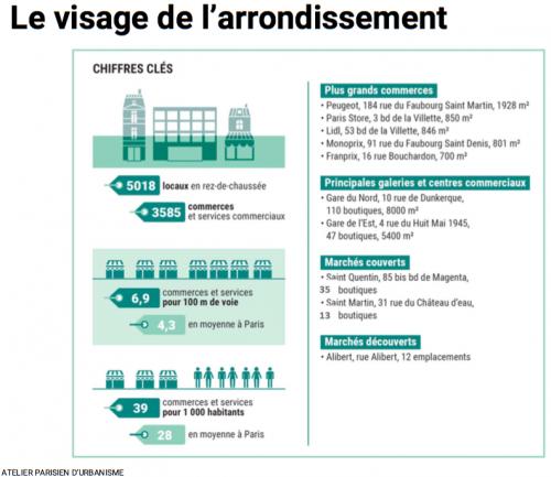 paris,paris 10e,semaest,apur,vital-quartier,commerces de proximité,monoactivité