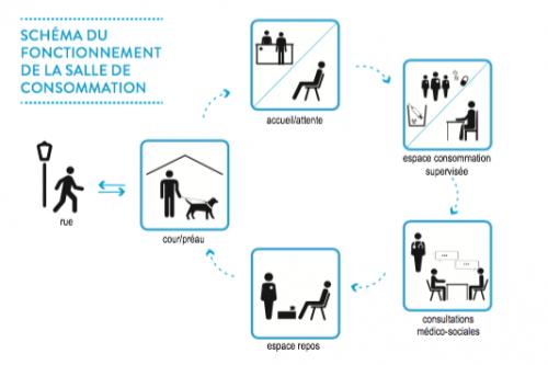 paris,scmr,prévention,réduction-des-risques,salle-de-consommation,salle-de-conso,paris-10e,mairie-du-10e,gaïa